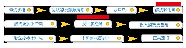 水塔水位控制流程图